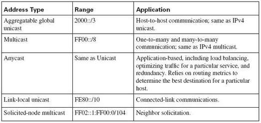 IPv6 addresses type