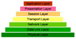 osi-layer-model