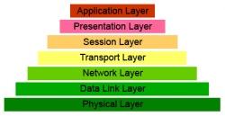 osi-layer-model