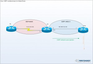 cisco-ospf-conditional-default-route