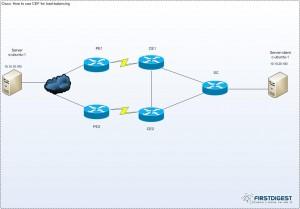 ip-cef-load-balancing