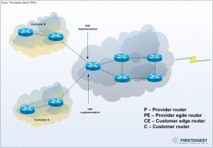 Cisco: The basics about VRF implementation | IPNET