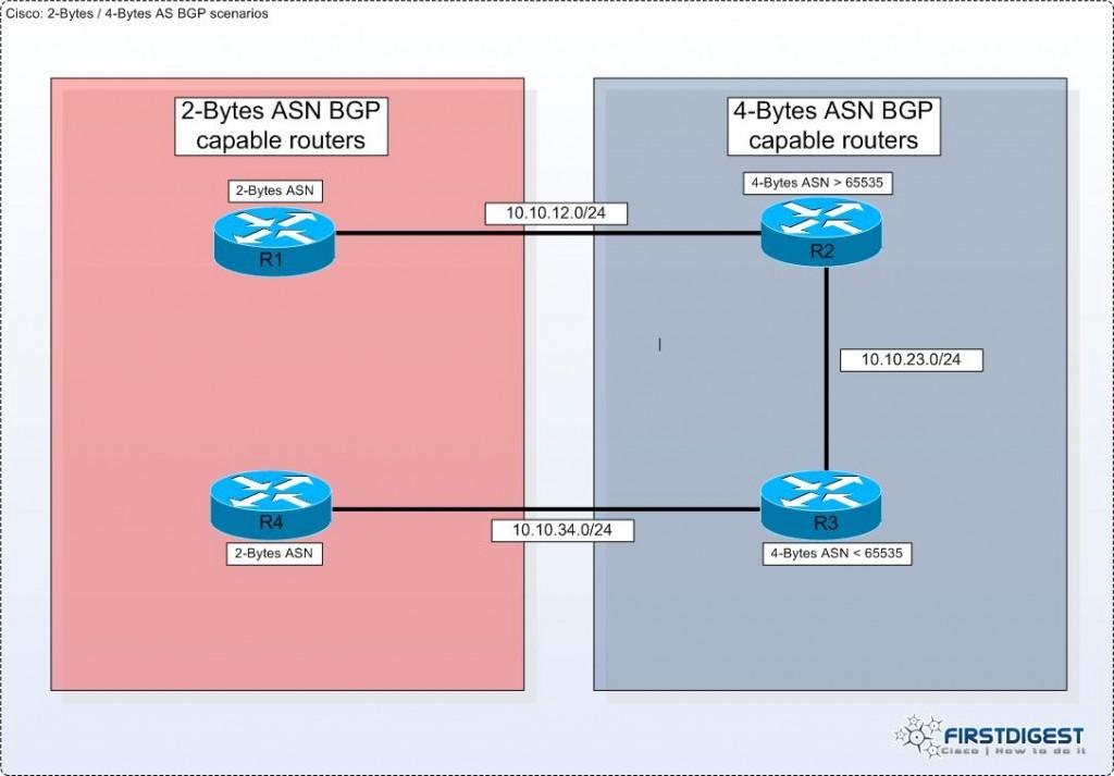 2bytesAS-4bytesAS-BGP