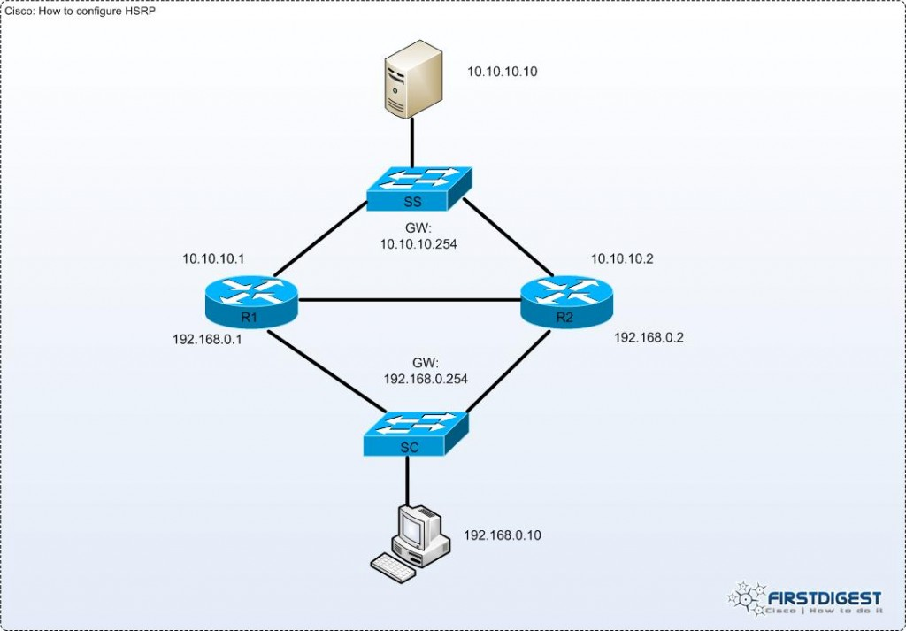 cisco-configure-hsrp