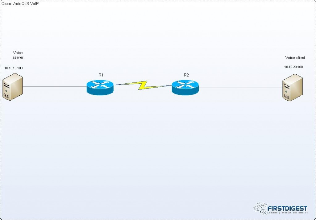 Cisco AutoQoS VoIP topology