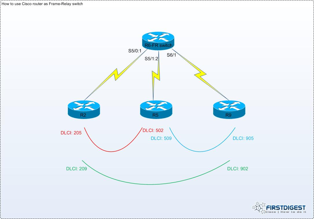 How to use a Cisco router as Frame-Relay switch