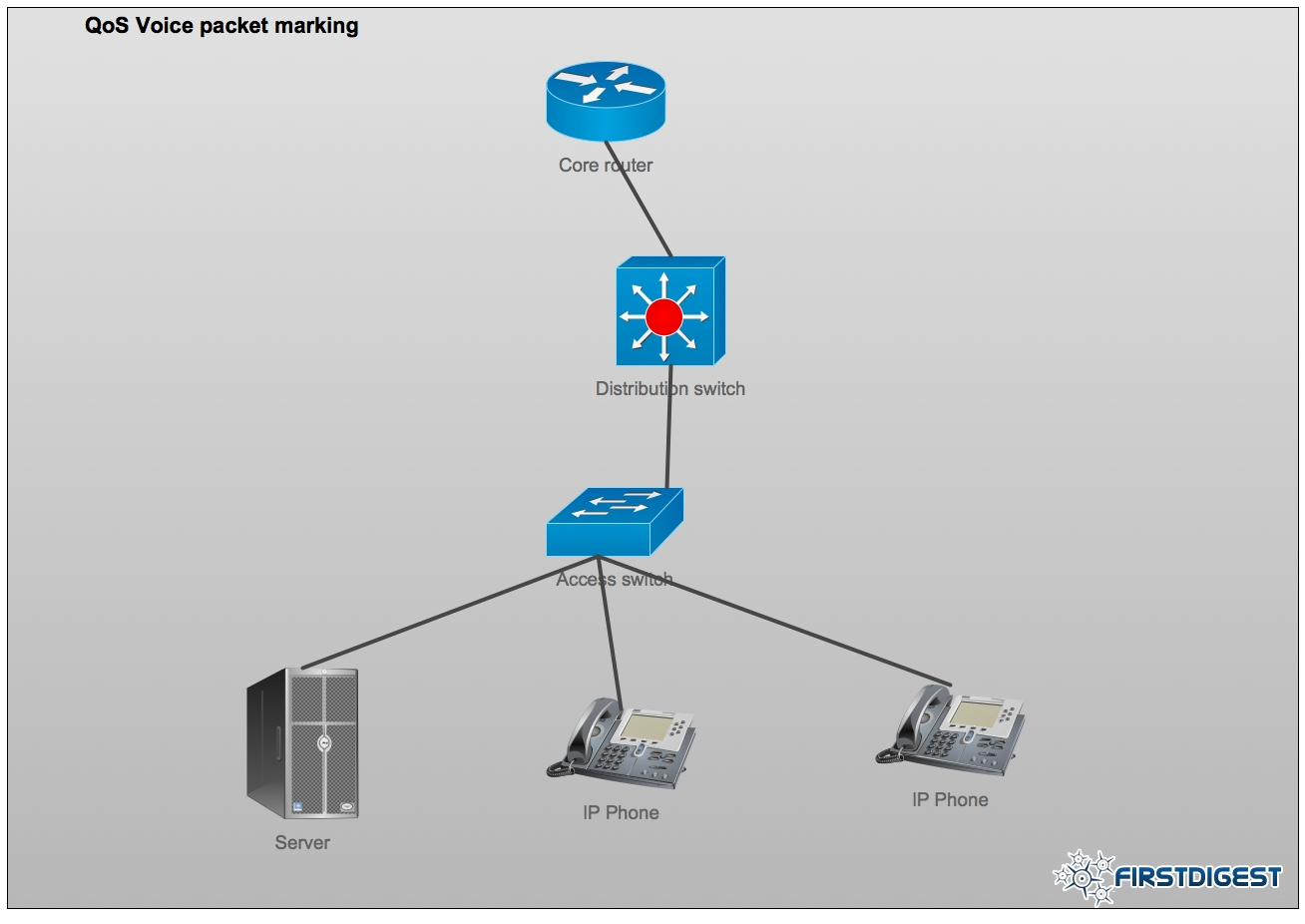 Cisco: Mark voice packets at the network edge