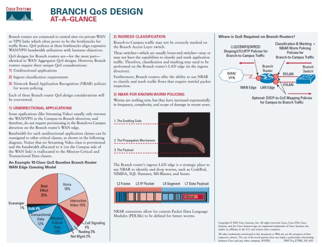 Cisco's Branch QoS Design