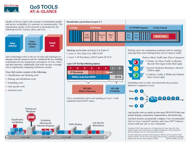 Cisco's Campus QoS Design