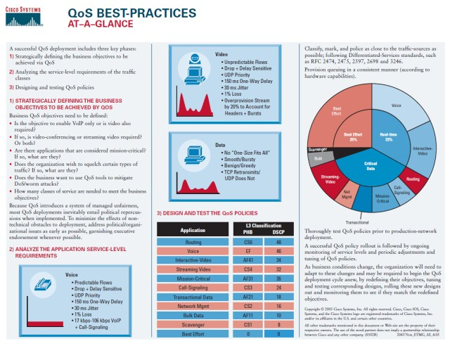 Cisco's QoS Best Practices
