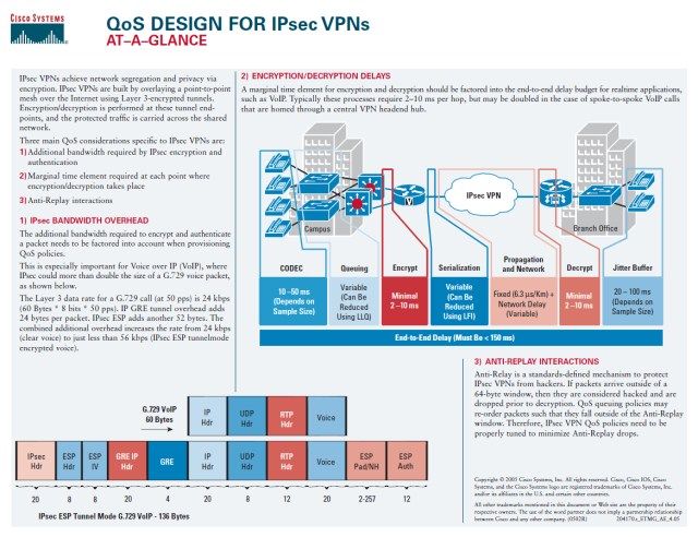 Cisco QoS Design for IPsec VPNs
