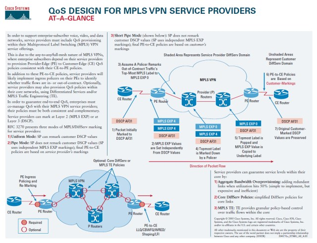 Cisco's QoS Design For MPLS VPN Service Providers