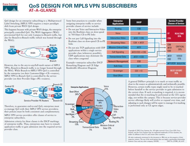 Cisco's QoS Design for MPLS VPN Subscribers