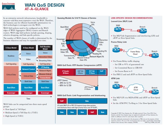 Cisco QoS at-a-glance