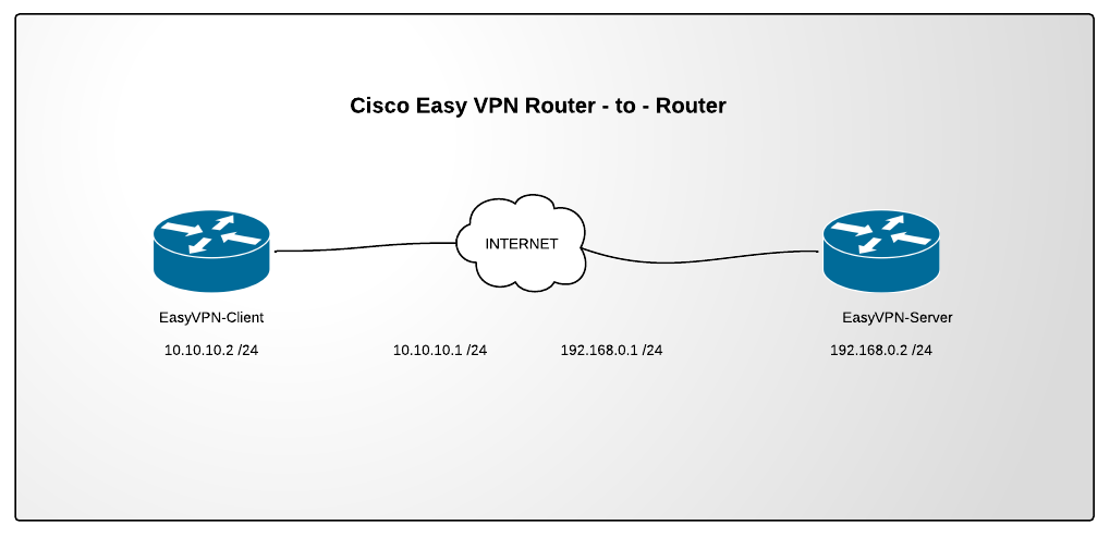 Cisco Easy VPN Router-to-Router
