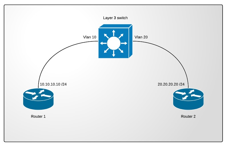 InterVLAN routing using Private VLANs