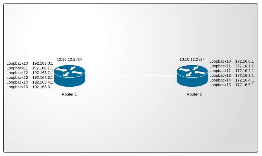 RIPv2 MD5 authentication – routing trick