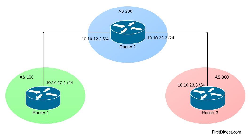 Selective BGP Dampening and parameters tuning
