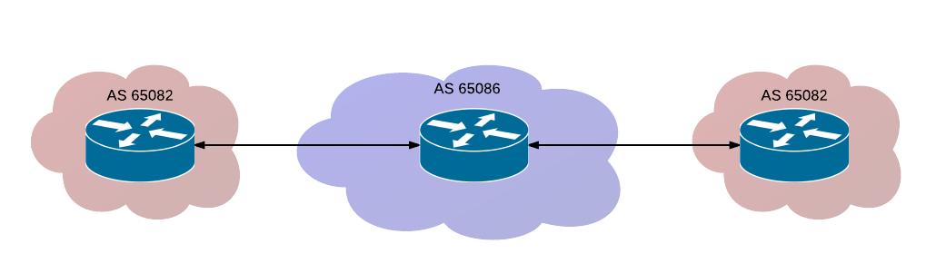 Cisco vs Juniper: different eBGP behavior | IPNET