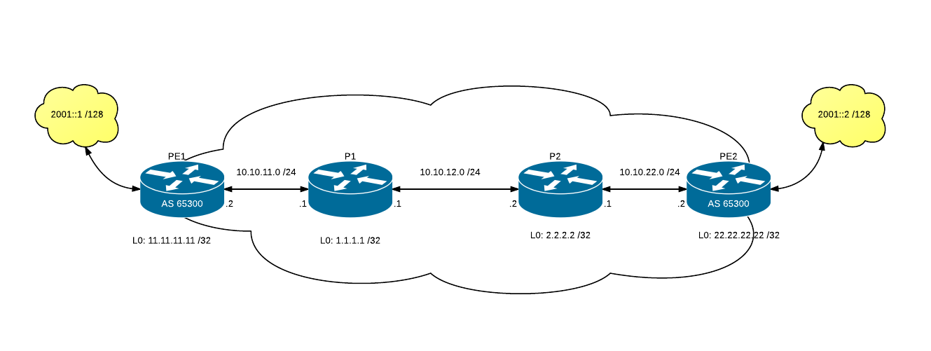 Cisco: IPv6 over IPv4 MPLS (6PE)
