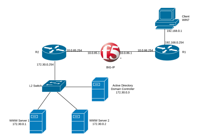 F5 BIG-IP Simple setup
