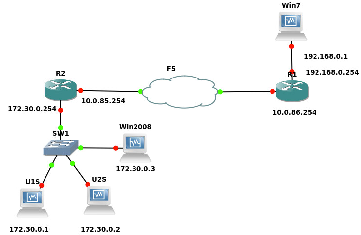 How to integrate F5 BIG-IP VE with GNS3 | IPNET