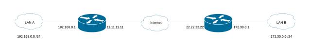 Mikrotik-IPsec-VPN