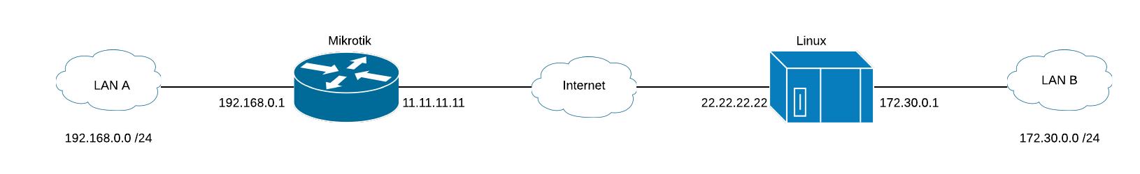 IPsec VPN Mikrotik to Linux | IPNET