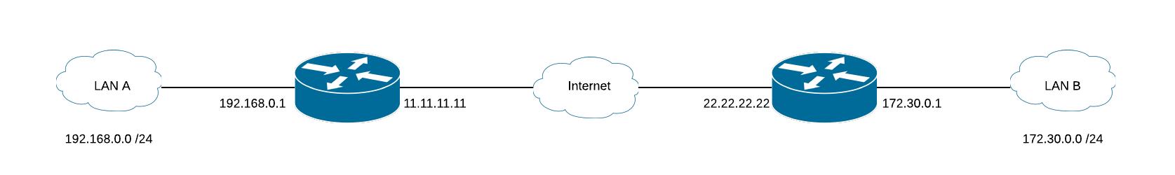 Mikrotik IPsec VPN   IPNET