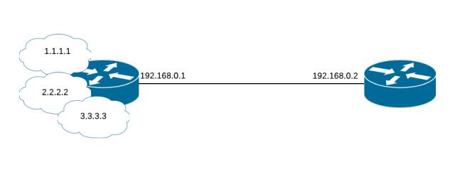Simple BGP