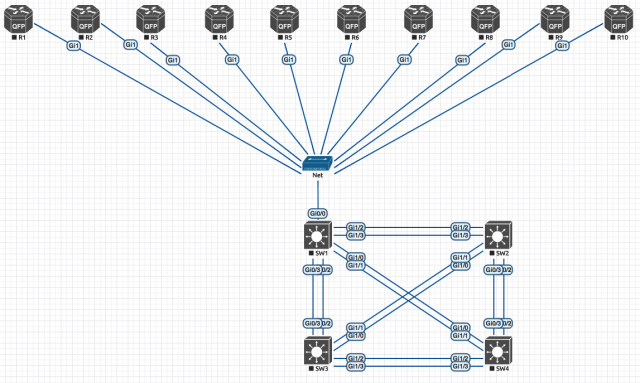 INE CCIE R&S v5 topology with csr1000v