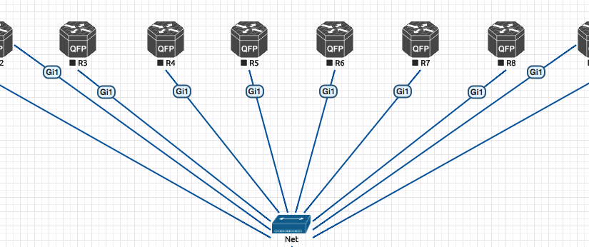 INE's CCIE R&S v5 topology for EVE-NG using CSR1000v